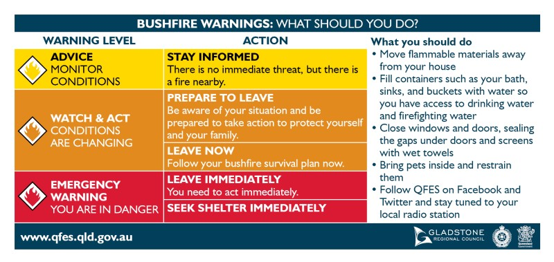 Bushfire Warnings: What should you do