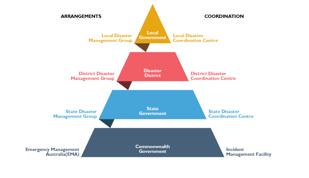 Disaster Management Structure