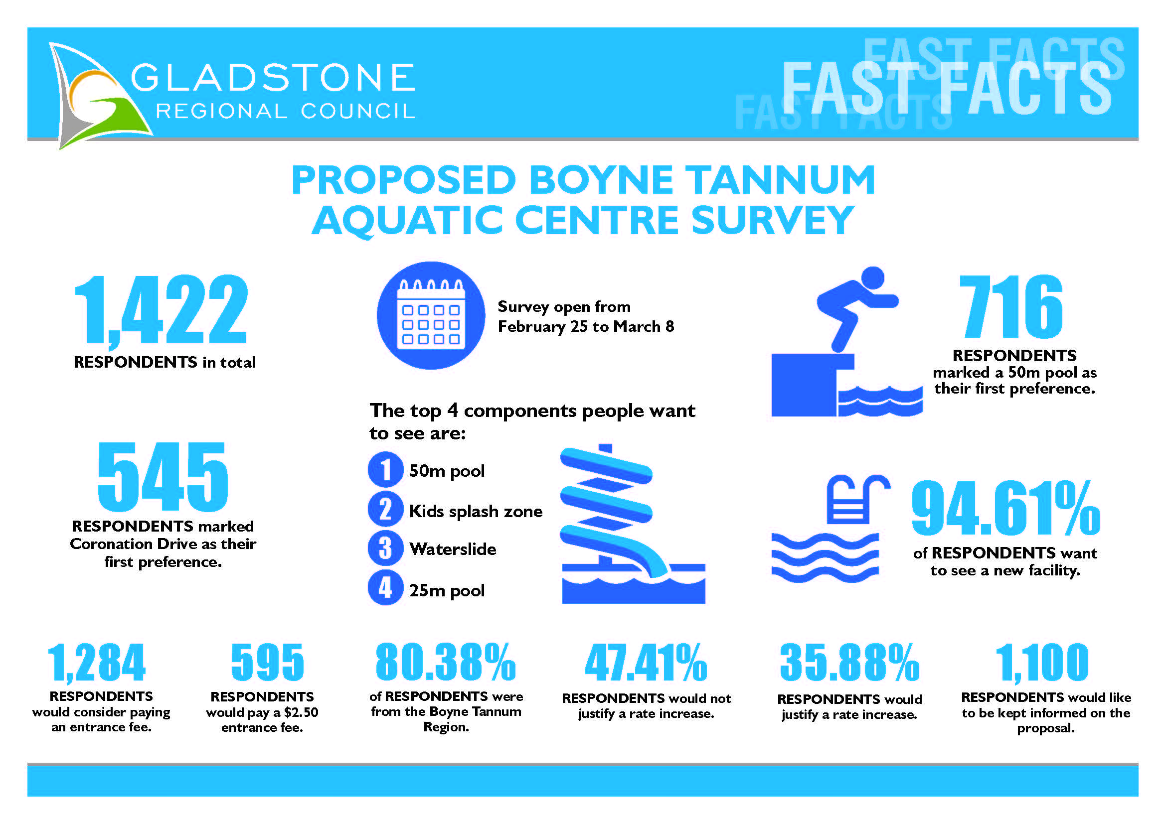 Fast Facts about the Boyne Tannum Aquatic Recreation Centre