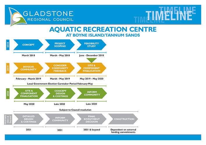 Timeline for aquatic centre updated november