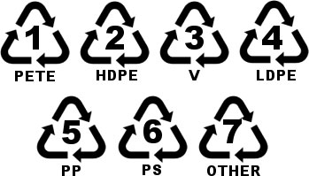 Recycle numbers plastic